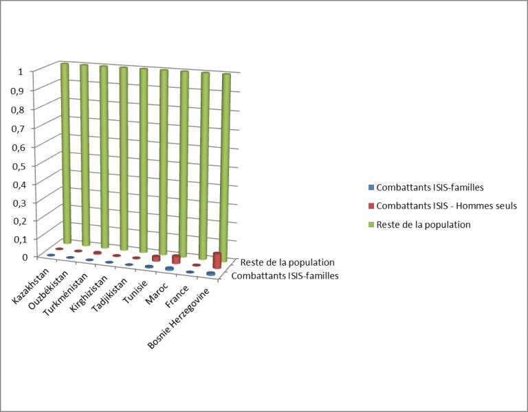 Comparaison des départs vers les territoires ISIS par pays et comparaison avec des pays d'Europe ou du Moyen-Orient