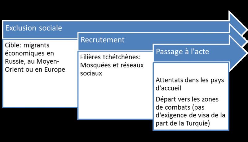 processus radicalisation